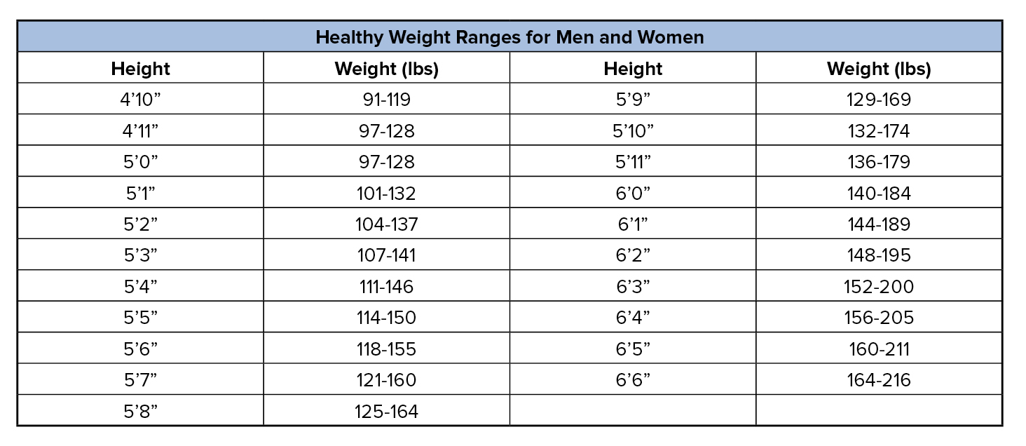 State of south carolina weight another useful tool is a body mass index bmi calculator you can find an online calculator from the centers for disease control and prevention here geenschuldenfo Gallery