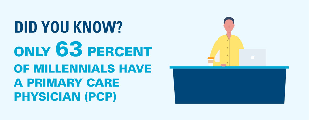 63 percent of millennials have a PCP